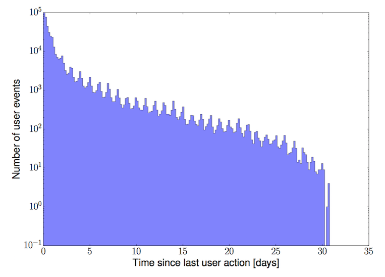 Time (in days) between subsequent actions by each user