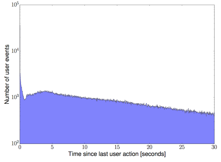 Time (in seconds) between subsequent actions by each user
